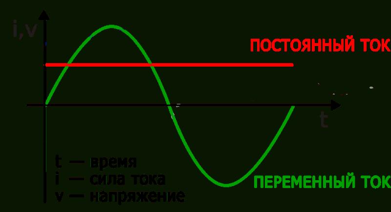 Картинка переменного тока